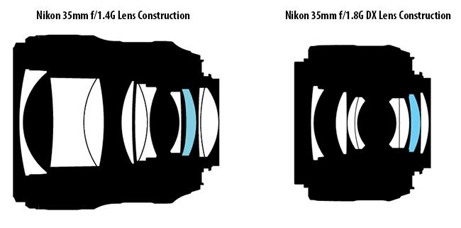 Tại sao một số ống kính quá đắt?