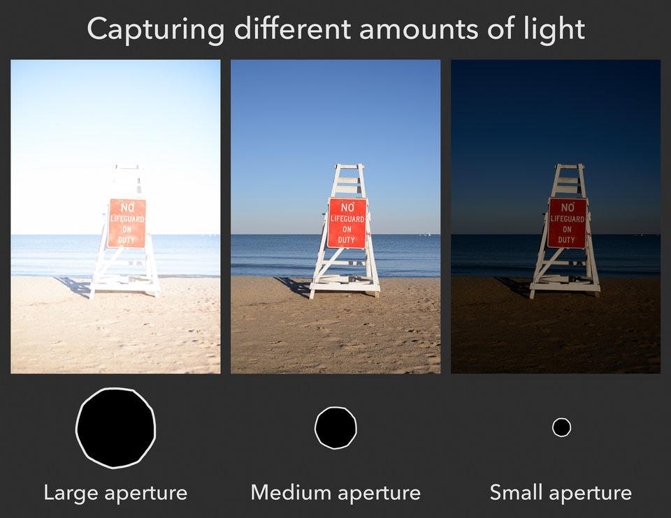 Giới thiệu về khẩu độ trong nhiếp ảnh