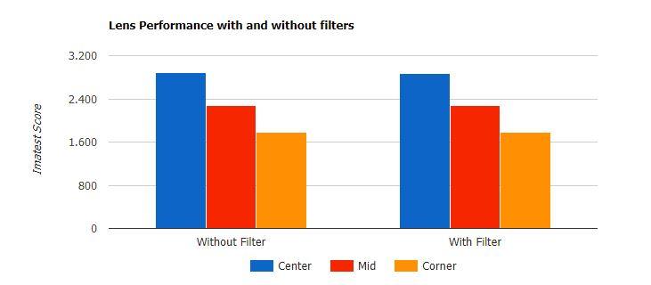 Bộ lọc có ảnh hưởng đến độ phân giải của ống kính không?